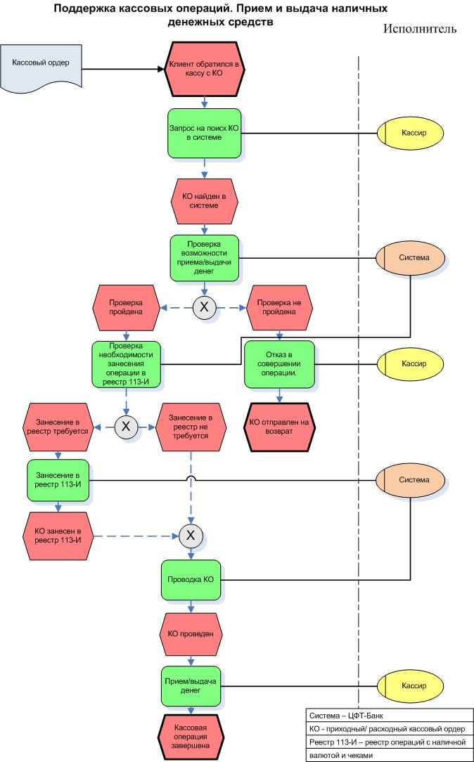 Укрупненная блок-схема бизнес-процесса.