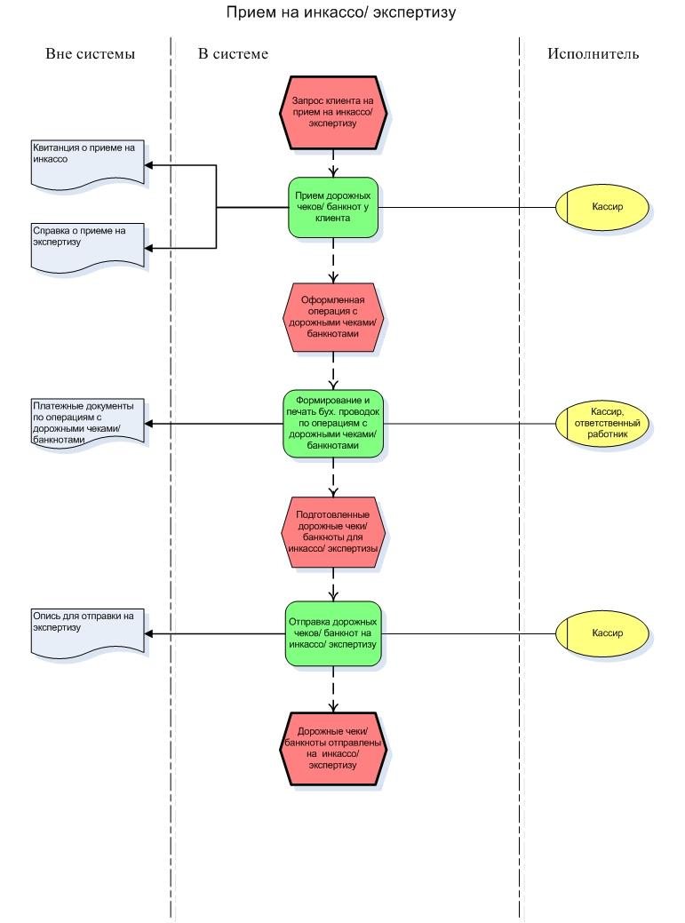 схема продажа банка