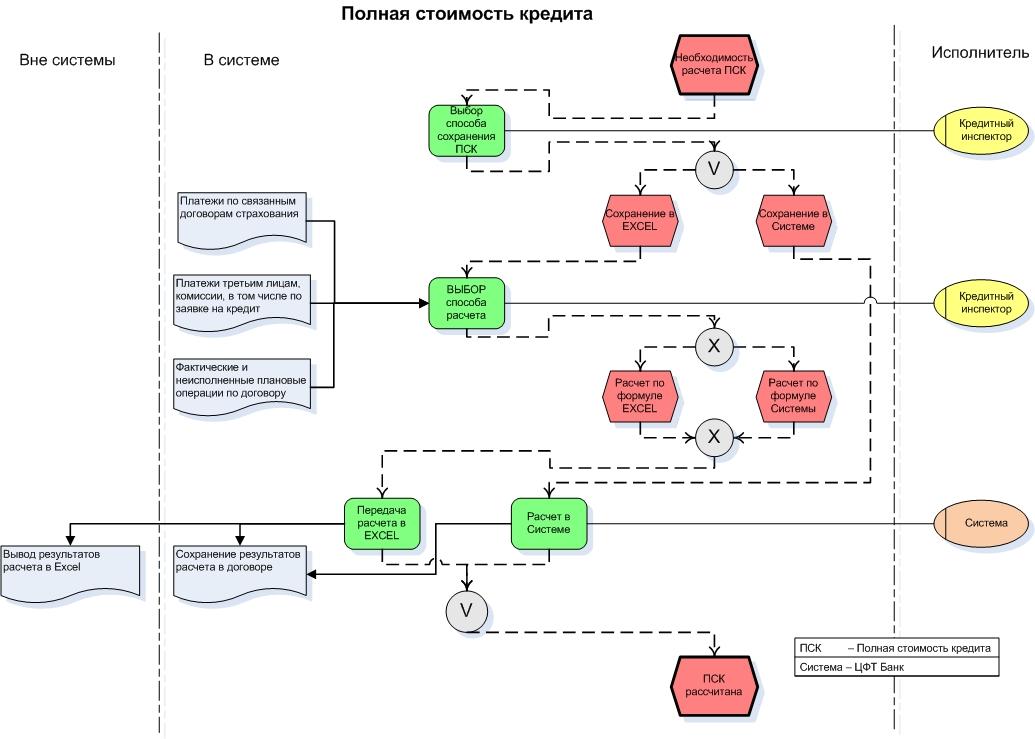 Небанковская кредитная организация НКО Виды