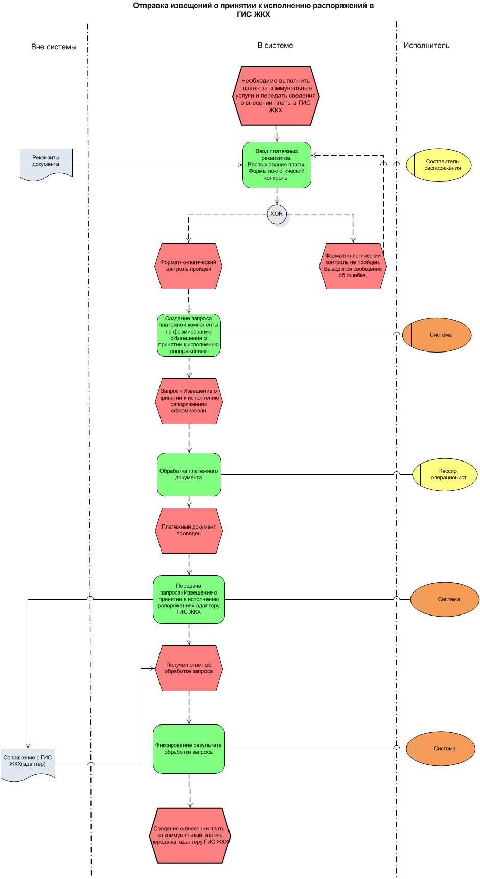 информационная схема взаимодействия в гис жкх
