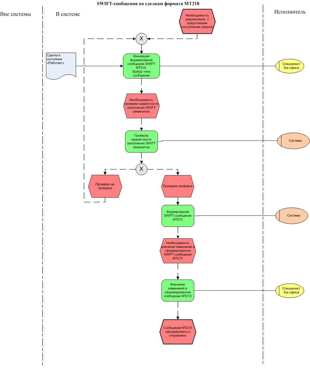 Схема приёма цитросепта