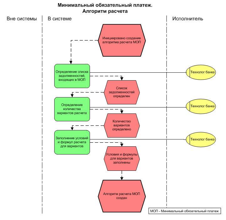 схема виды договора подряда