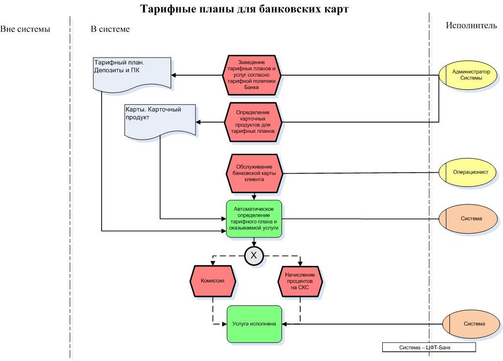Банк России  Википедия
