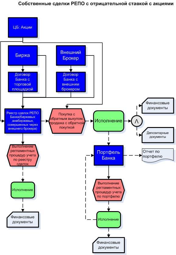 Укрупненная блок-схема бизнес-
