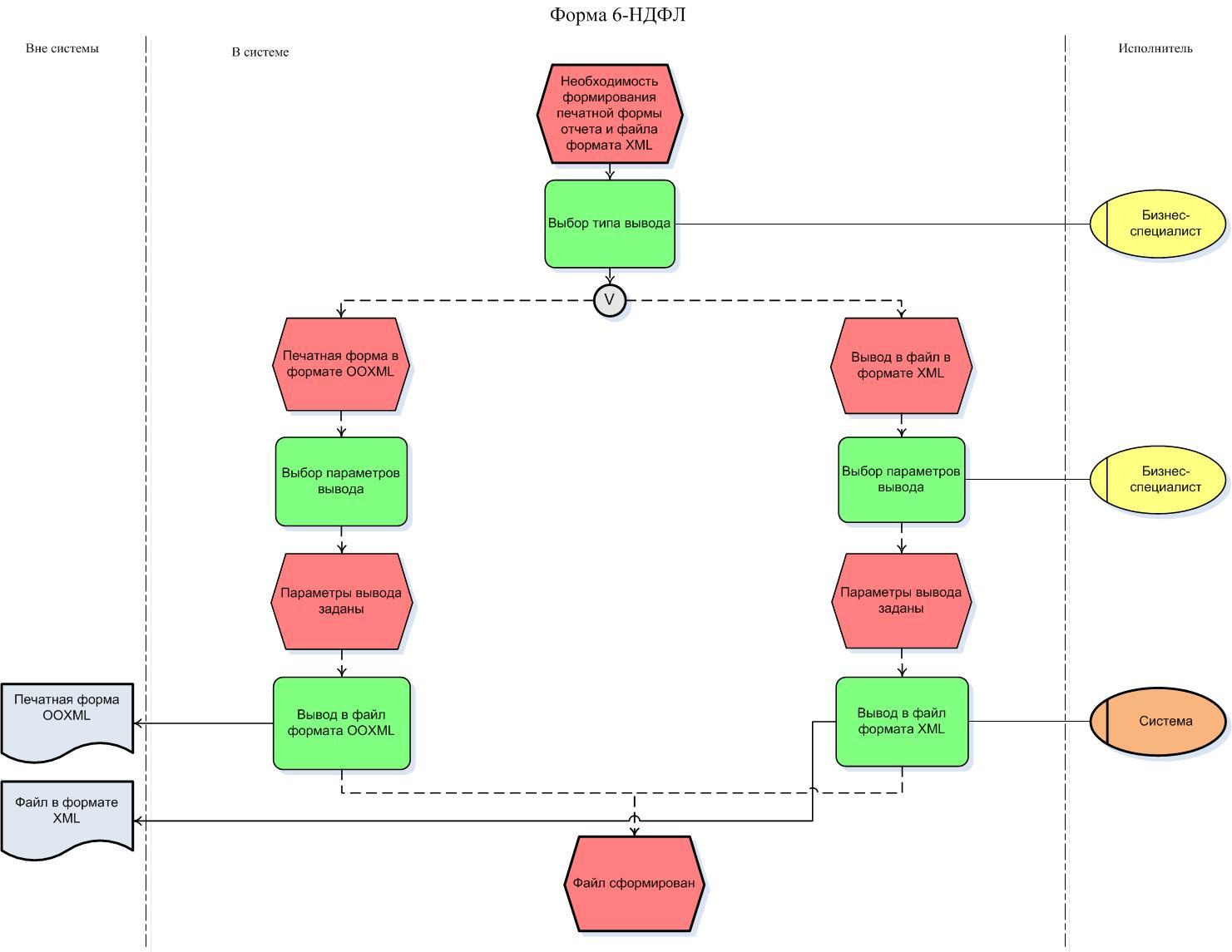 Сгенерировать xml схеме