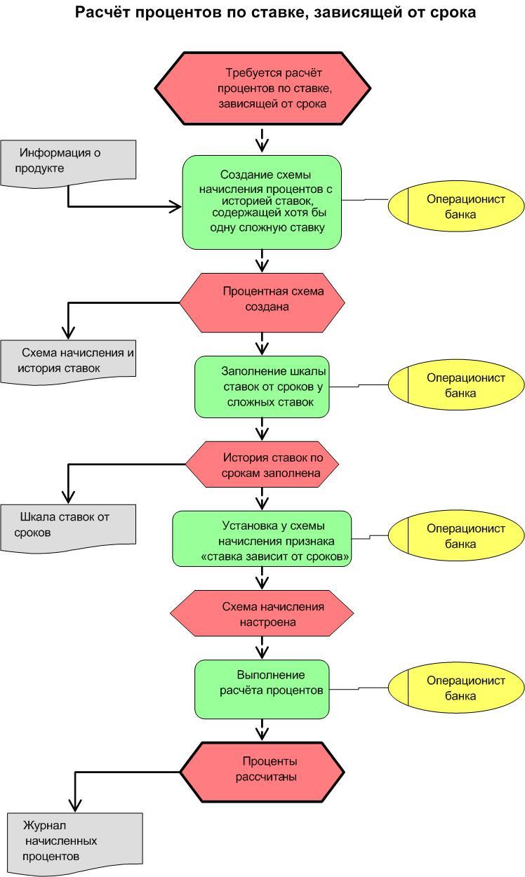 блок схема бизнес процесса ремонта