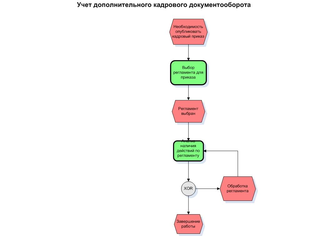 бланк формы п-4 нз приказ росстата от 29.08.2013г 349