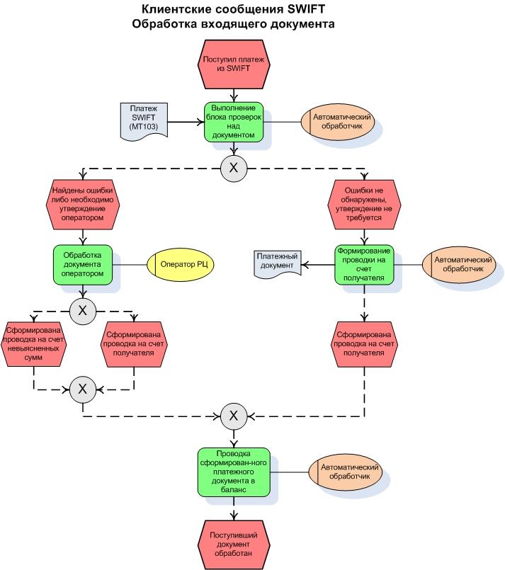 Примеры экранных форм