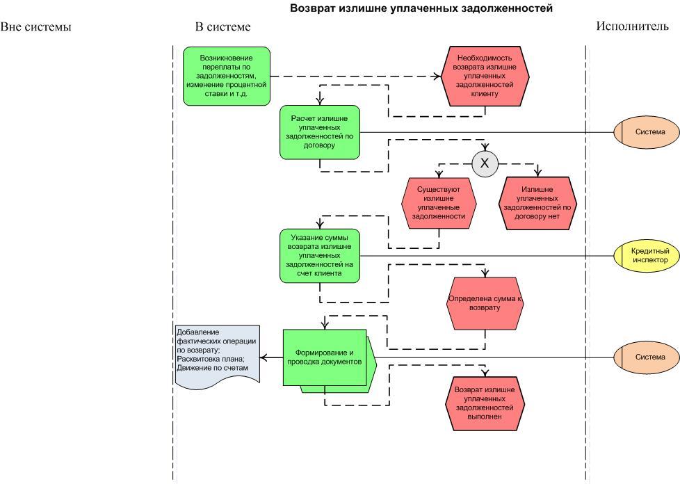 Блок схемы из процесса