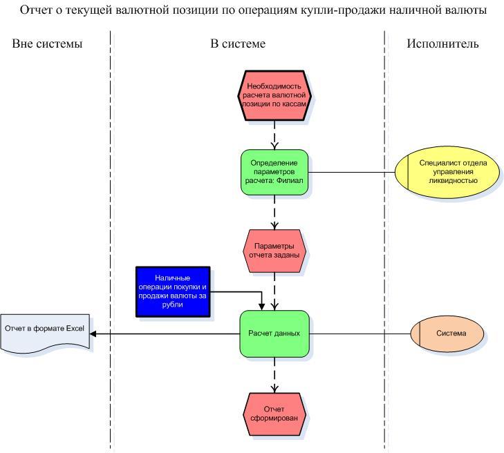 блок-схема бизнес-процесса