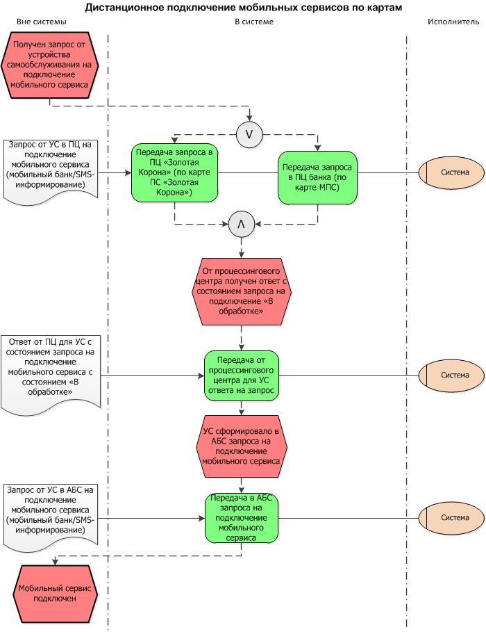 Схема бизнес-процесса по кадрам